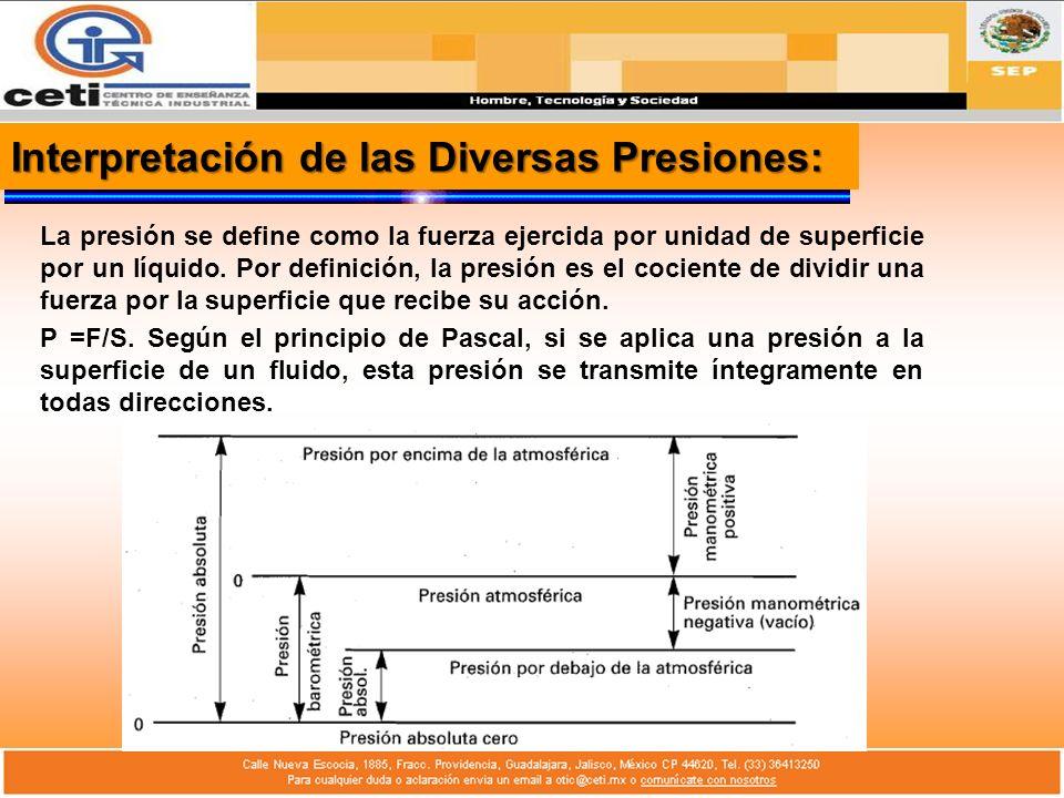 Interpretación de las Diversas Presiones: