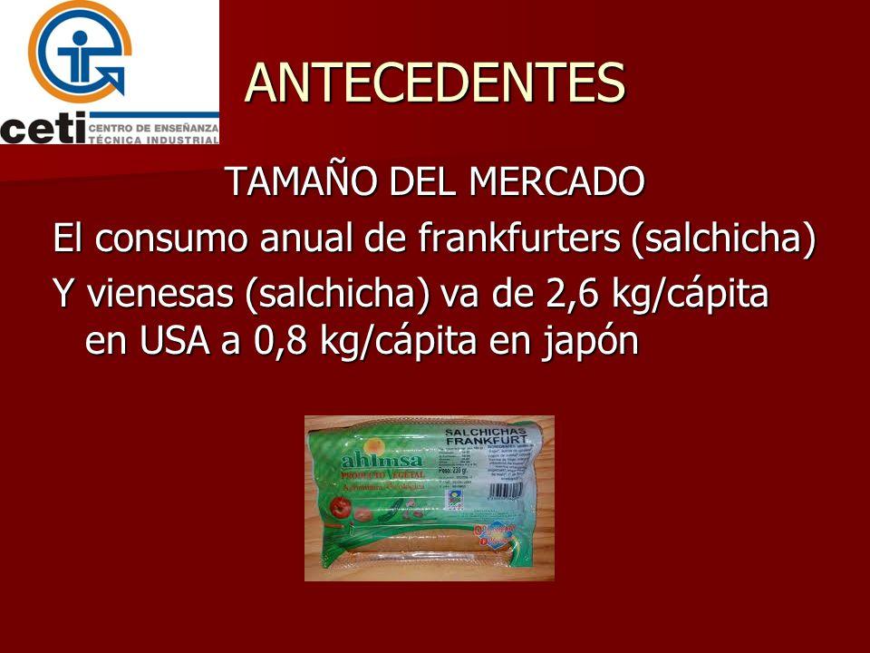 ANTECEDENTES TAMAÑO DEL MERCADO