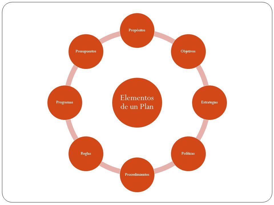 Elementos de un Plan Propósitos. Objetivos. Estrategias. Políticas. Procedimientos. Reglas. Programas.