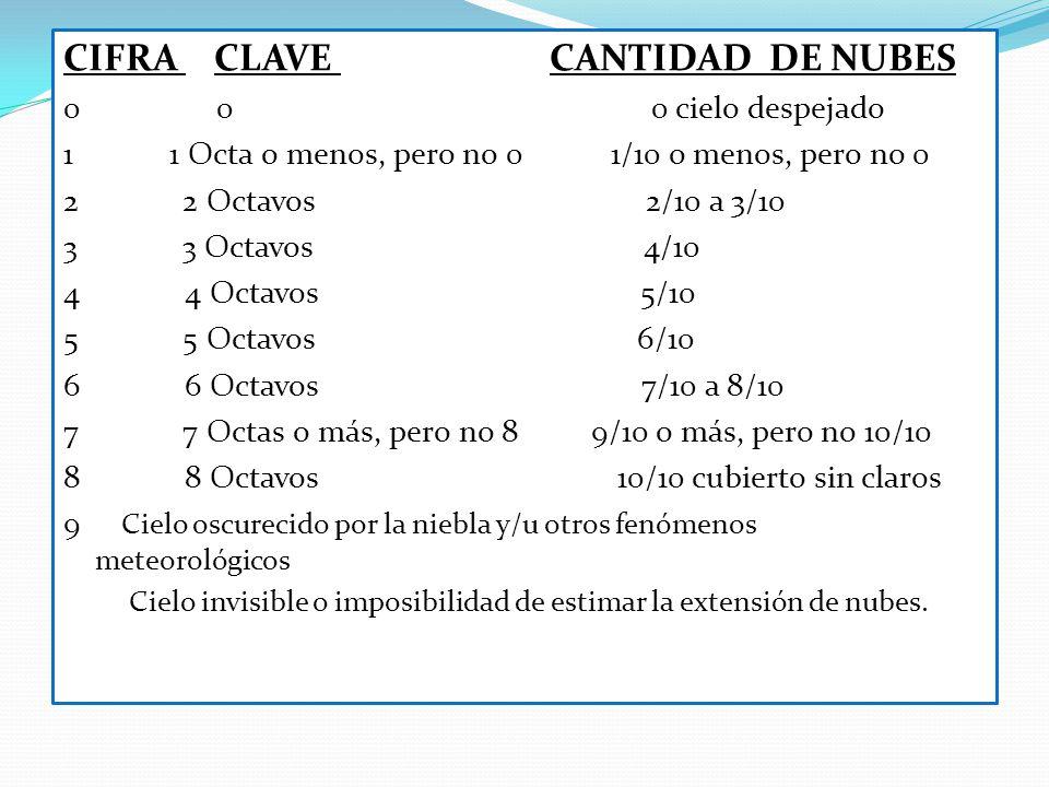 CIFRA CLAVE CANTIDAD DE NUBES