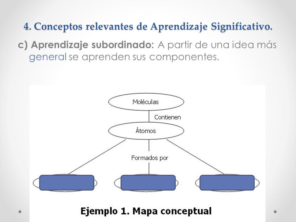 4. Conceptos relevantes de Aprendizaje Significativo.