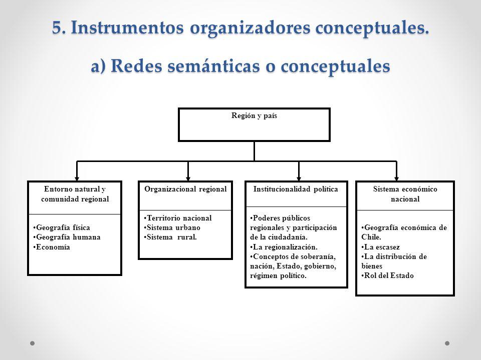 5. Instrumentos organizadores conceptuales