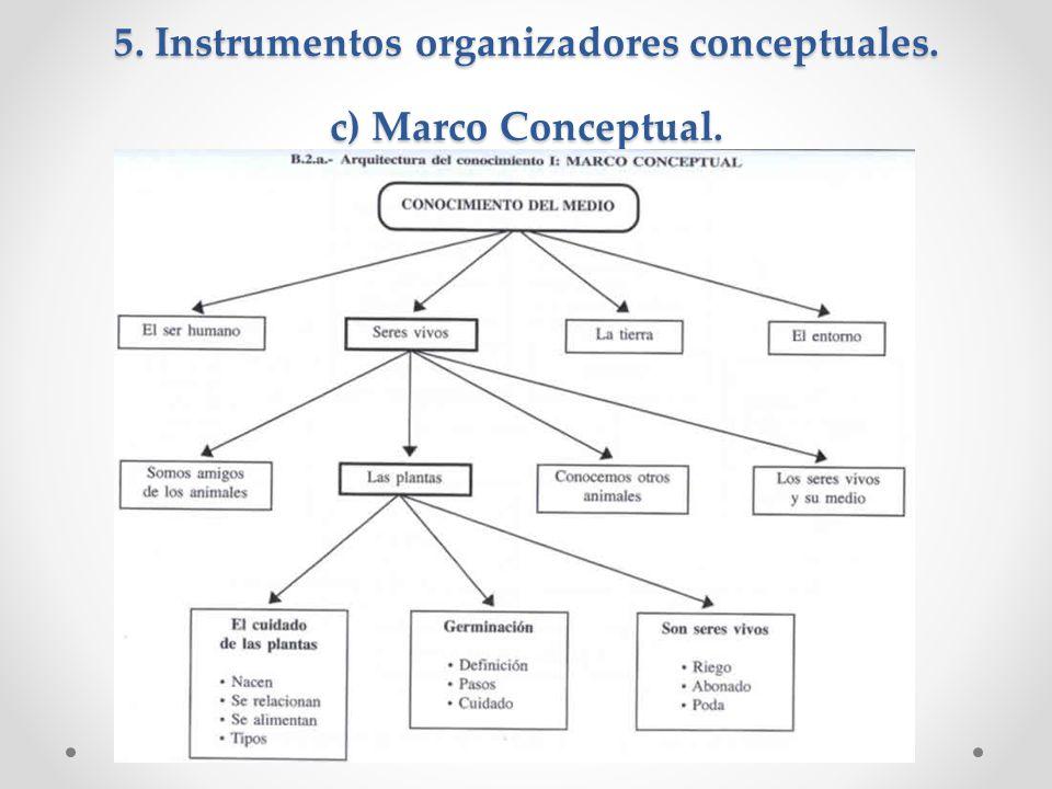 5. Instrumentos organizadores conceptuales. c) Marco Conceptual.