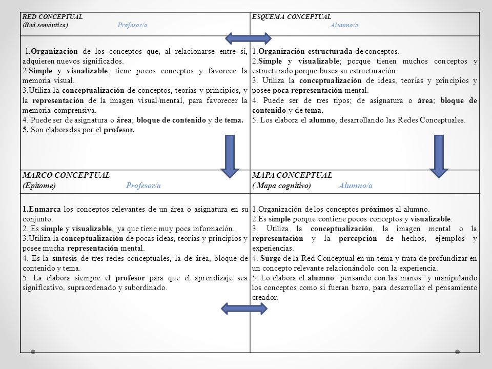 4. Puede ser de asignatura o área; bloque de contenido y de tema.