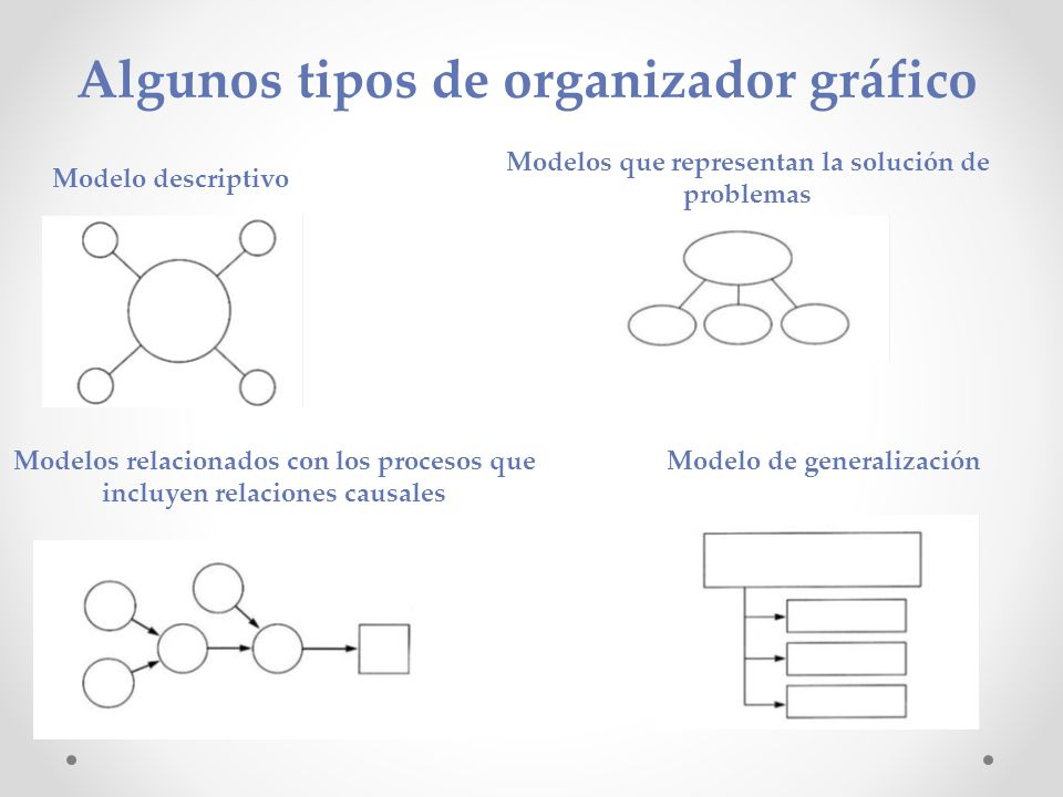 Algunos tipos de organizador gráfico