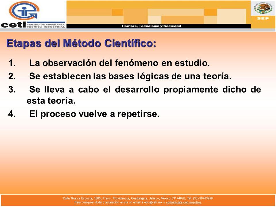 Etapas del Método Científico: