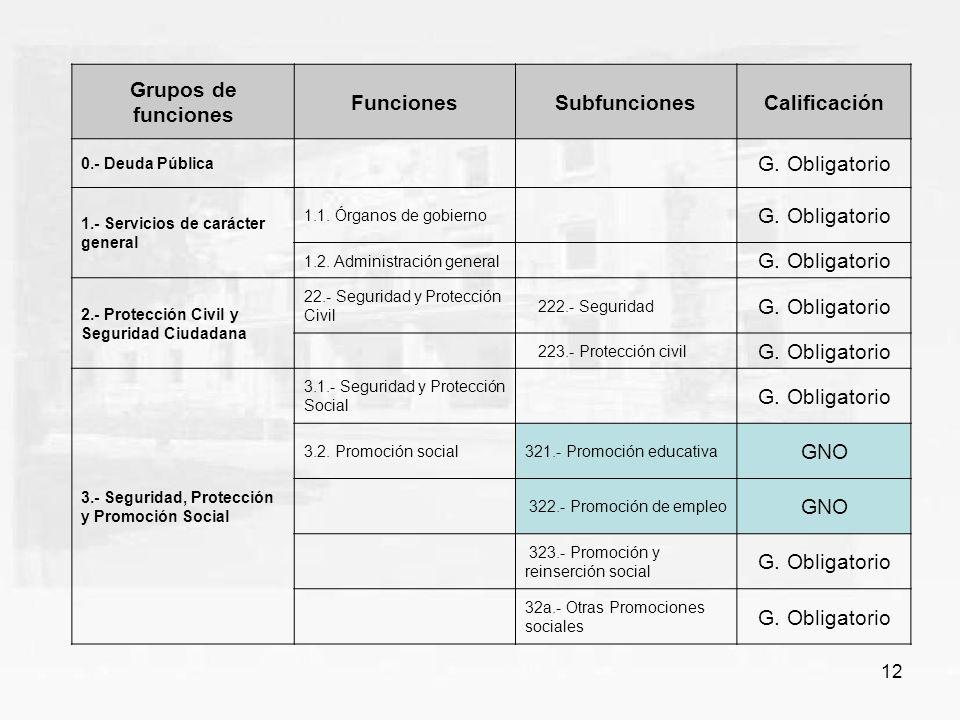 Grupos de funciones Funciones Subfunciones Calificación
