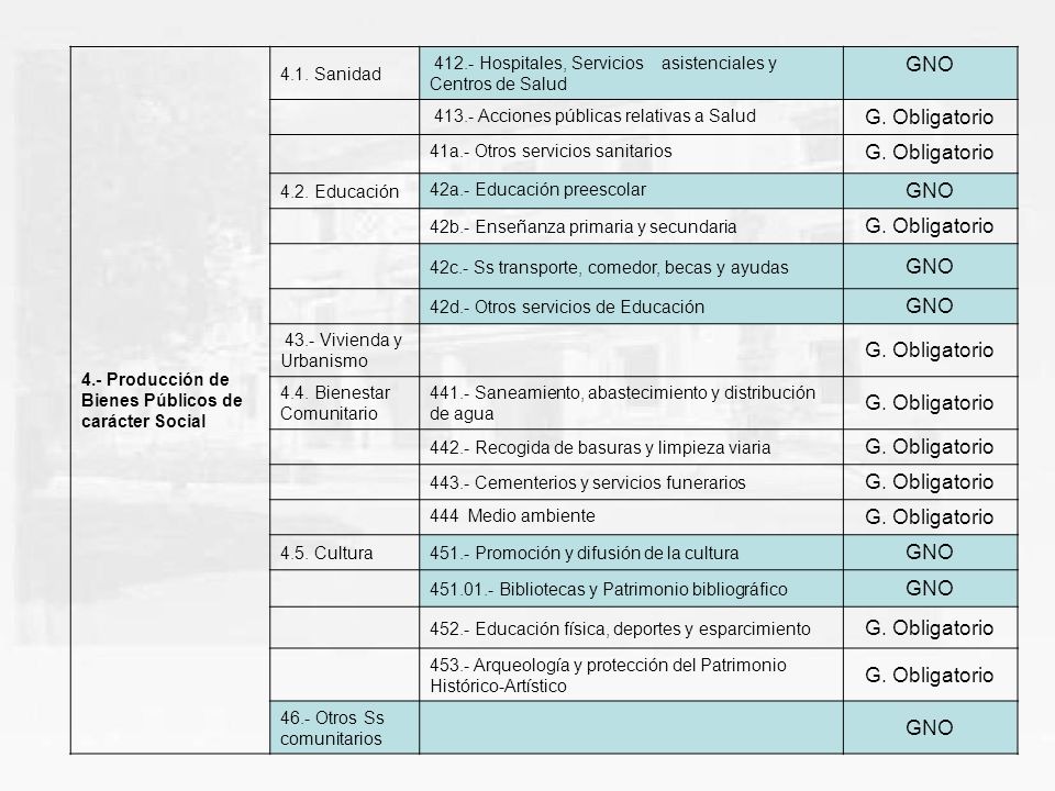 4.- Producción de Bienes Públicos de carácter Social