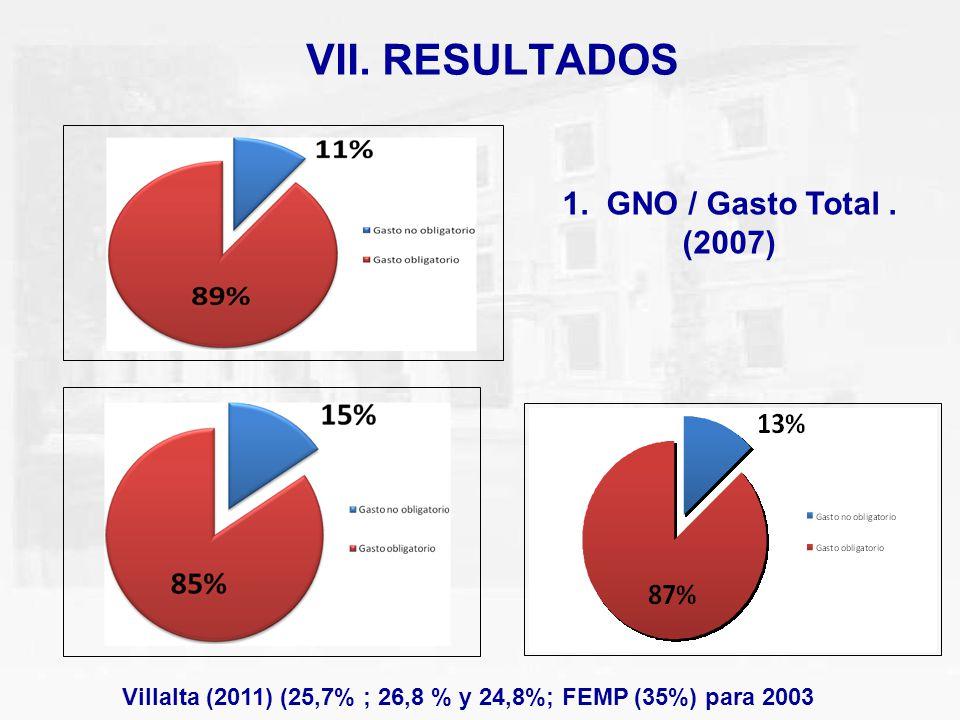 VII. RESULTADOS 1. GNO / Gasto Total . (2007)
