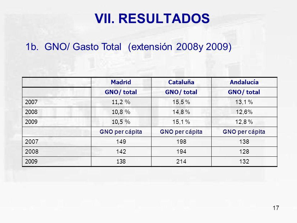 VII. RESULTADOS 1b. GNO/ Gasto Total (extensión 2008y 2009) Madrid