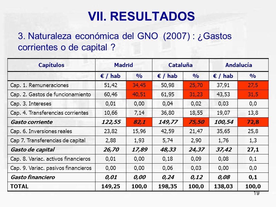 VII. RESULTADOS 3. Naturaleza económica del GNO (2007) : ¿Gastos corrientes o de capital Capítulos.