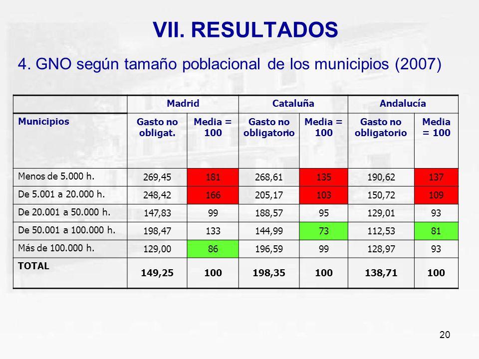 VII. RESULTADOS 4. GNO según tamaño poblacional de los municipios (2007) Madrid. Cataluña. Andalucía.