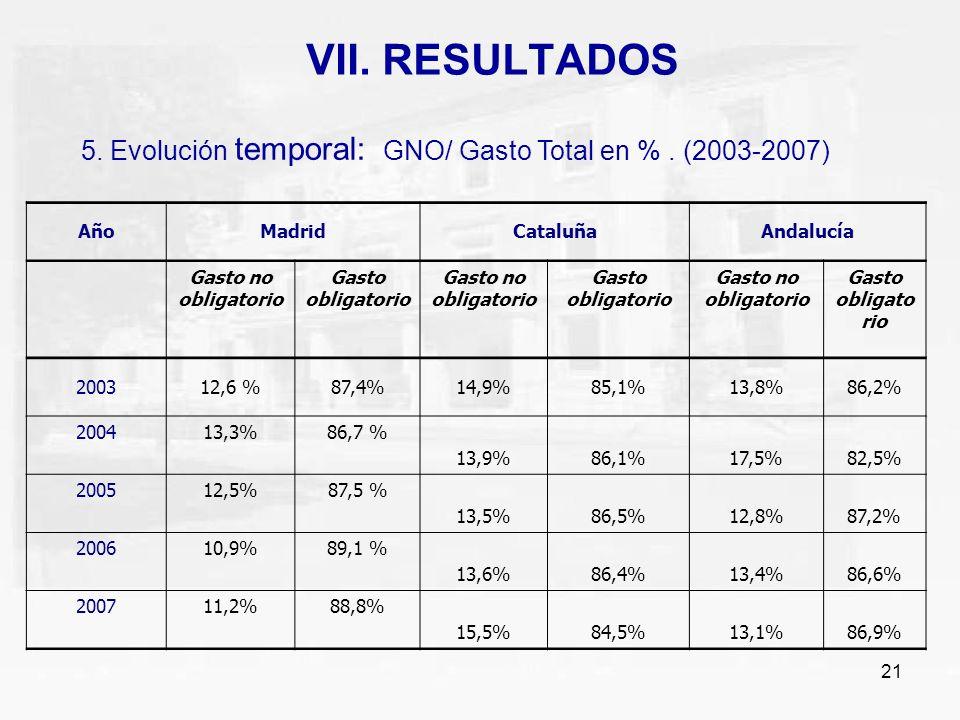 VII. RESULTADOS 5. Evolución temporal: GNO/ Gasto Total en % . (2003-2007) Año. Madrid. Cataluña.