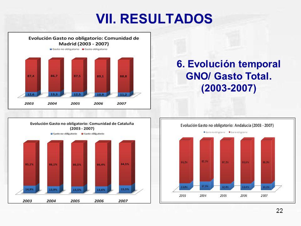6. Evolución temporal GNO/ Gasto Total. (2003-2007)