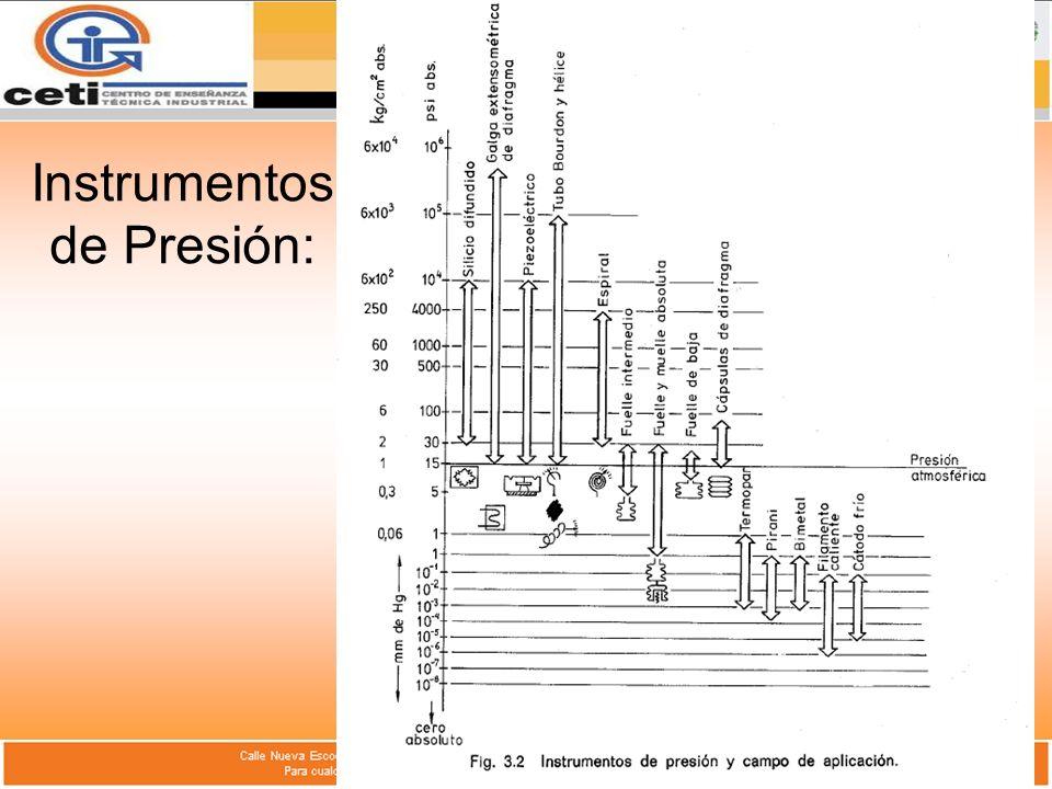 Instrumentos de Presión:
