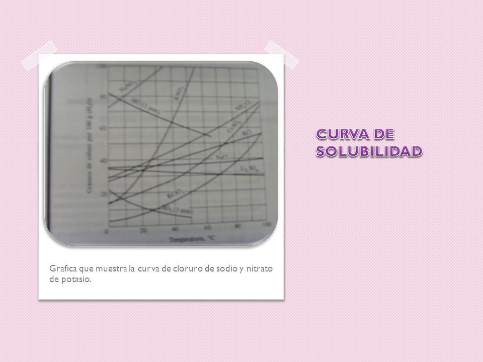 CURVA DE SOLUBILIDAD Grafica que muestra la curva de cloruro de sodio y nitrato de potasio.