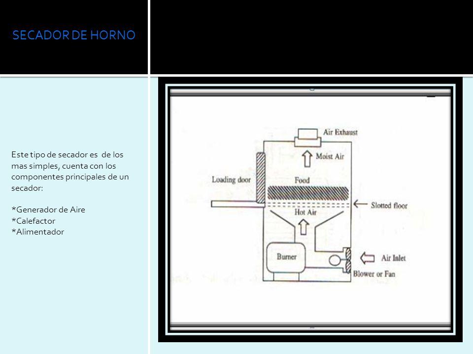 SECADOR DE HORNO Este tipo de secador es de los mas simples, cuenta con los componentes principales de un secador: