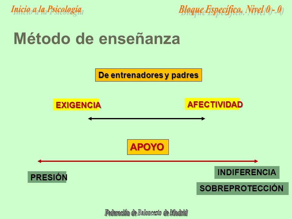 Método de enseñanza APOYO De entrenadores y padres EXIGENCIA