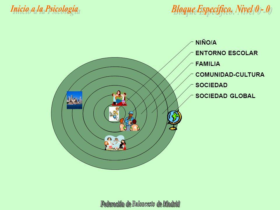 SOCIEDAD GLOBAL SOCIEDAD COMUNIDAD-CULTURA FAMILIA ENTORNO ESCOLAR NIÑO/A