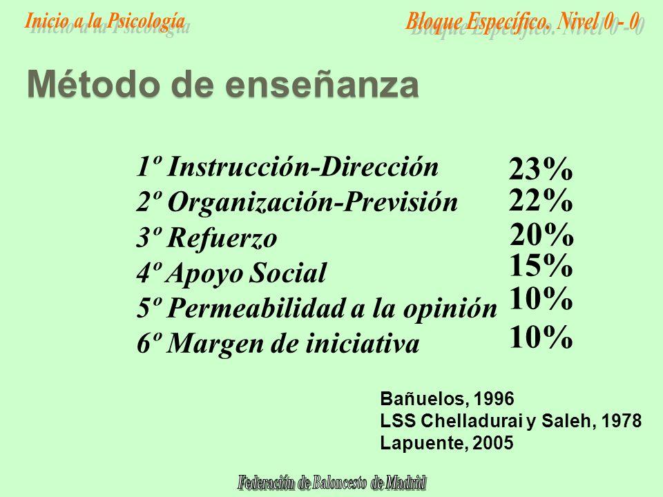 Método de enseñanza 23% 22% 20% 15% 10% 10% 1º Instrucción-Dirección