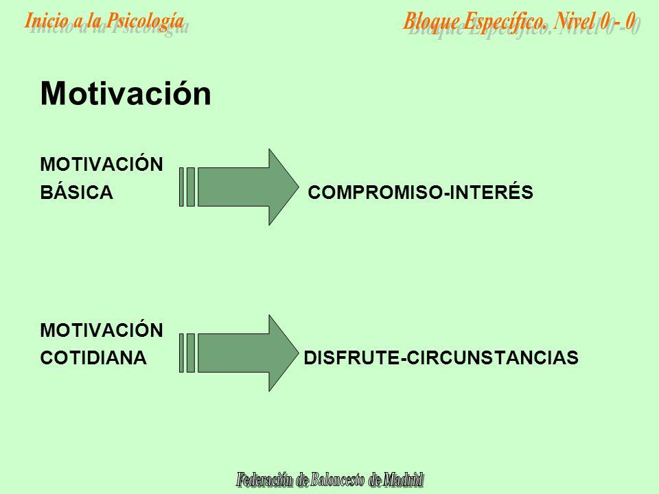 Motivación MOTIVACIÓN BÁSICA COMPROMISO-INTERÉS COTIDIANA DISFRUTE-CIRCUNSTANCIAS