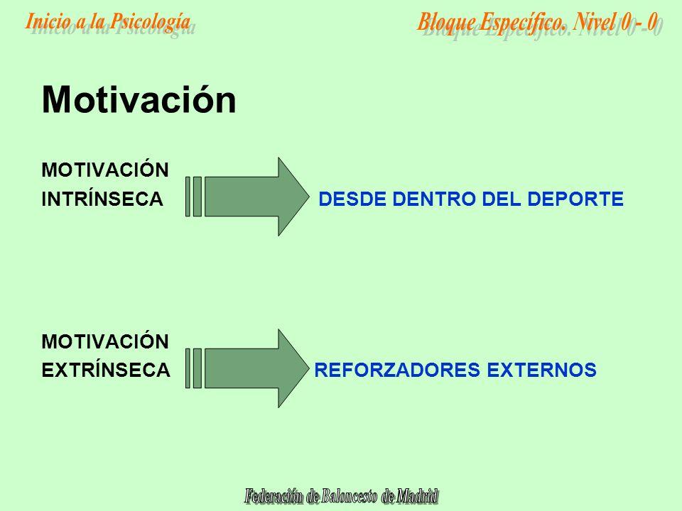 Motivación MOTIVACIÓN INTRÍNSECA DESDE DENTRO DEL DEPORTE EXTRÍNSECA REFORZADORES EXTERNOS