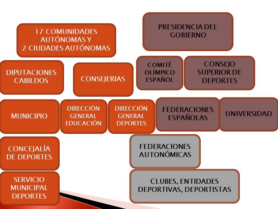 PRESIDENCIA DEL GOBIERNO 17 COMUNIDADES AUTÓNOMAS Y