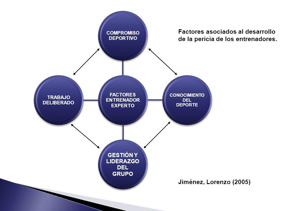 Factores asociados al desarrollo de la pericia de los entrenadores.