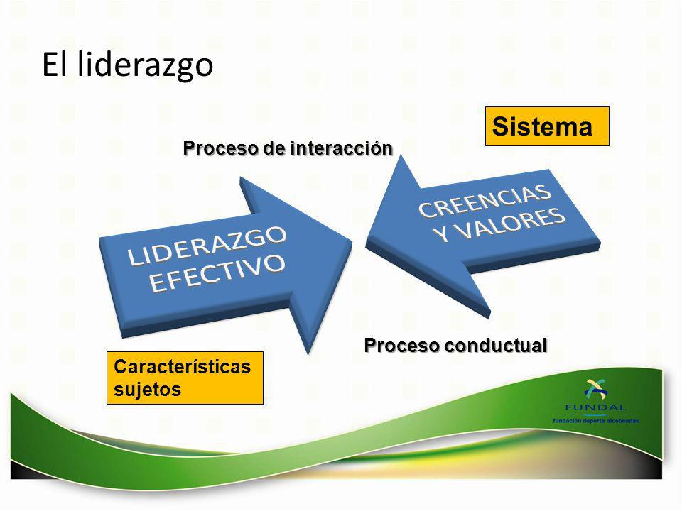 El liderazgo Sistema Proceso de interacción Proceso conductual