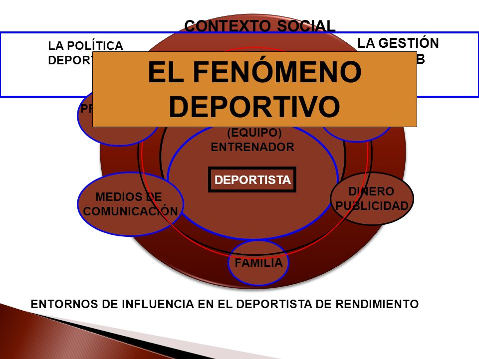 EL FENÓMENO DEPORTIVO CONTEXTO SOCIAL LA GESTIÓN DEL CLUB LA POLÍTICA