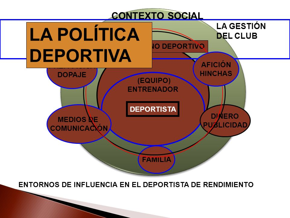LA POLÍTICA DEPORTIVA CONTEXTO SOCIAL LA GESTIÓN DEL CLUB