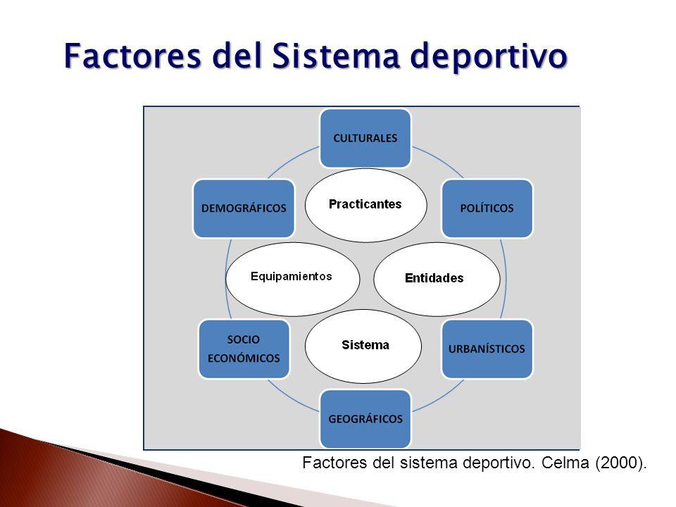 Factores del Sistema deportivo