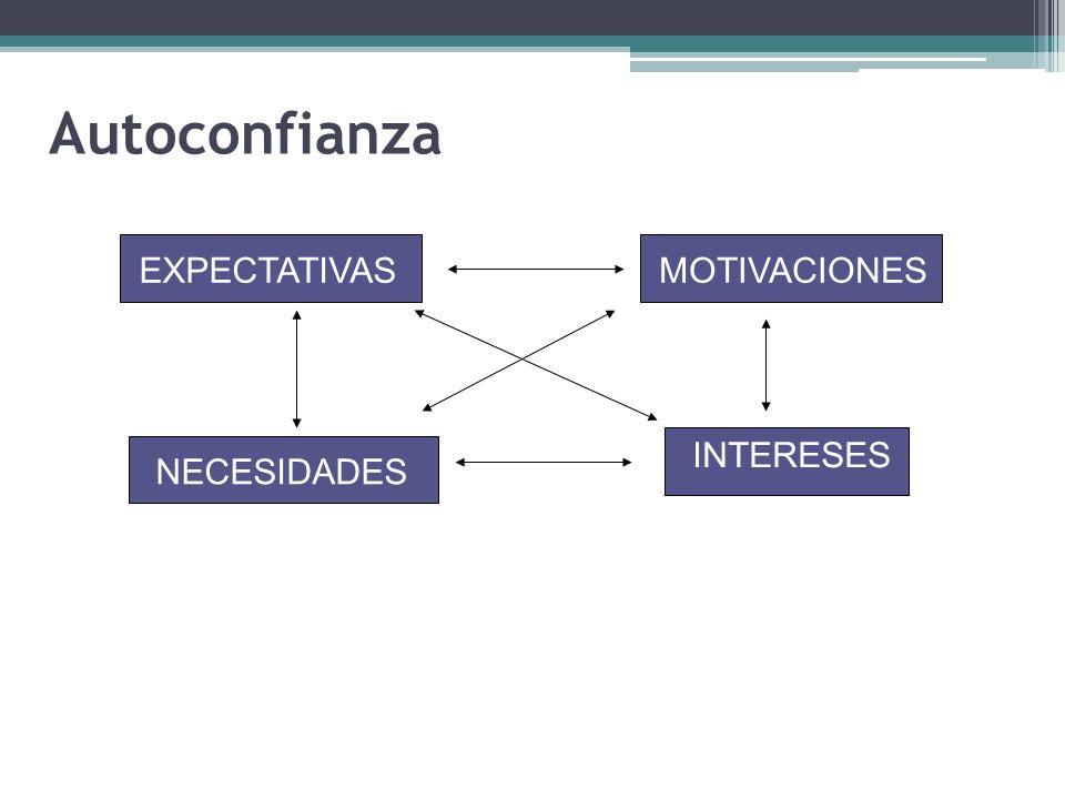 Autoconfianza EXPECTATIVAS MOTIVACIONES INTERESES NECESIDADES