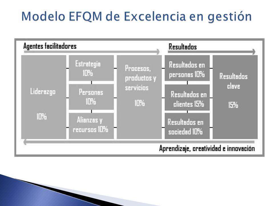 Modelo EFQM de Excelencia en gestión