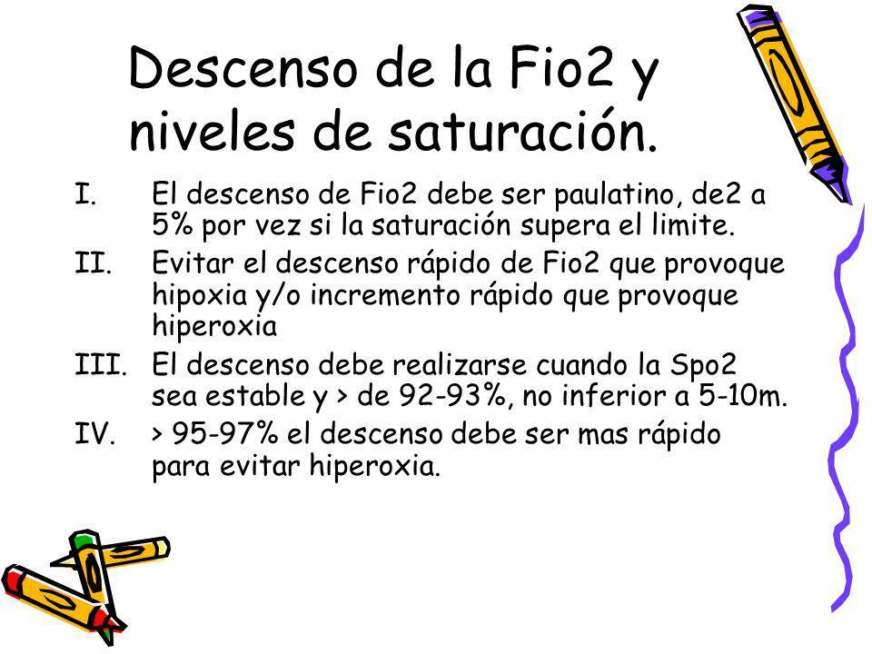 Descenso de la Fio2 y niveles de saturación.