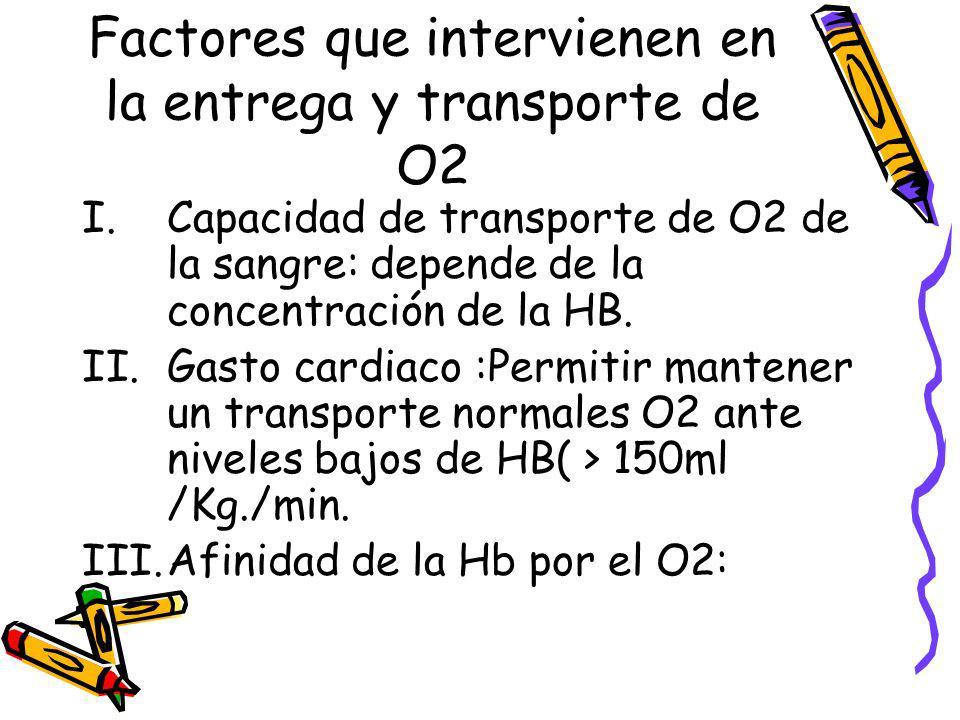 Factores que intervienen en la entrega y transporte de O2