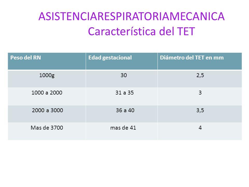 ASISTENCIARESPIRATORIAMECANICA Característica del TET