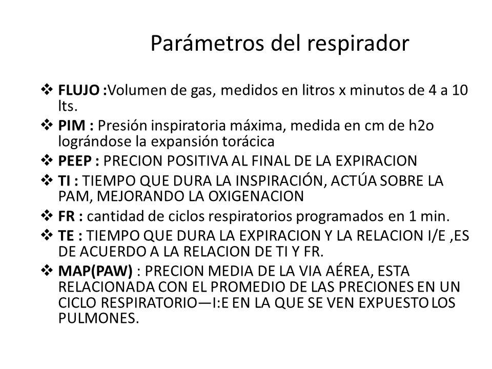 Parámetros del respirador
