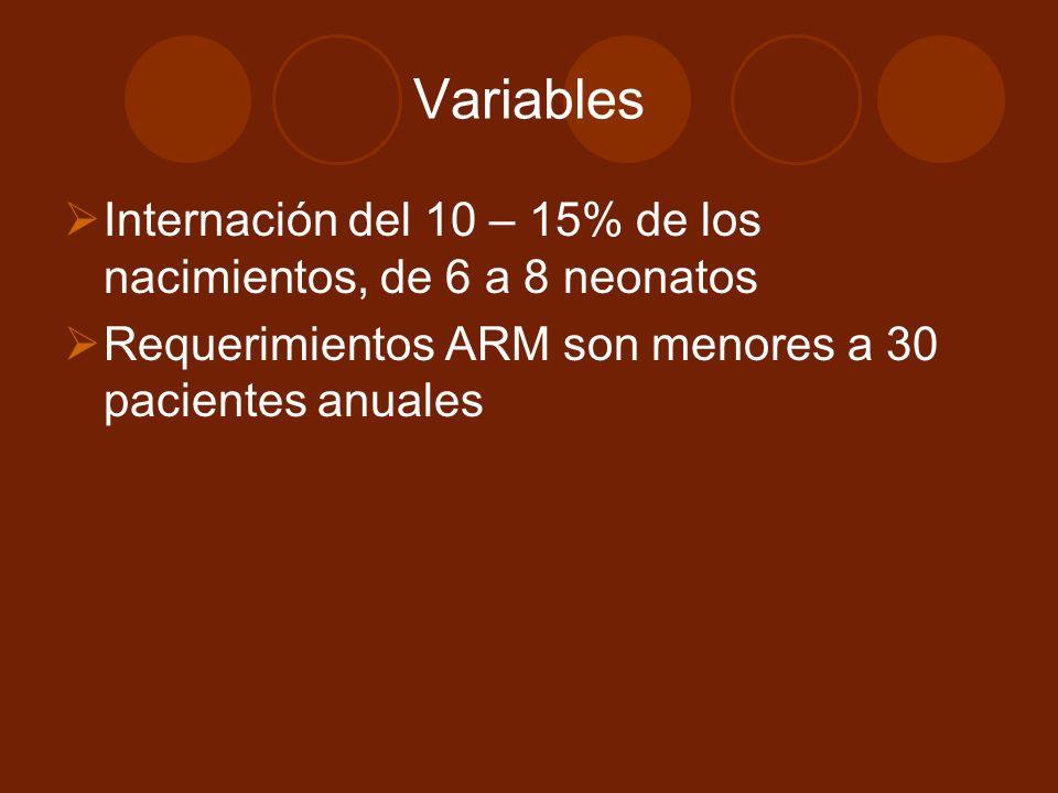 Variables Internación del 10 – 15% de los nacimientos, de 6 a 8 neonatos.