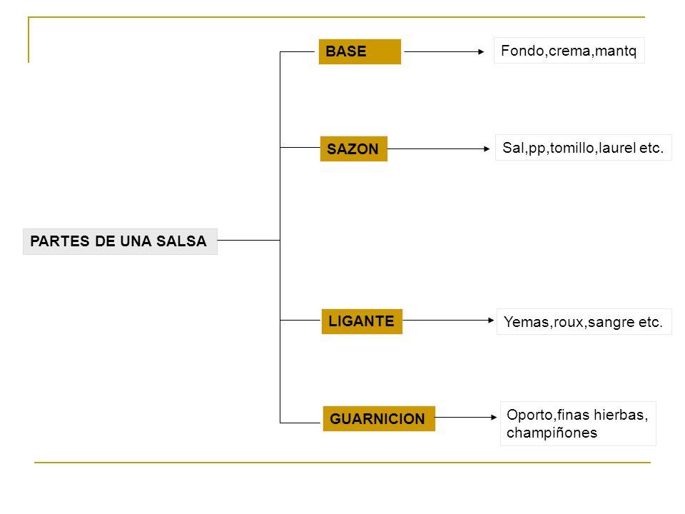 BASE Fondo,crema,mantq. SAZON. Sal,pp,tomillo,laurel etc. PARTES DE UNA SALSA. LIGANTE. Yemas,roux,sangre etc.