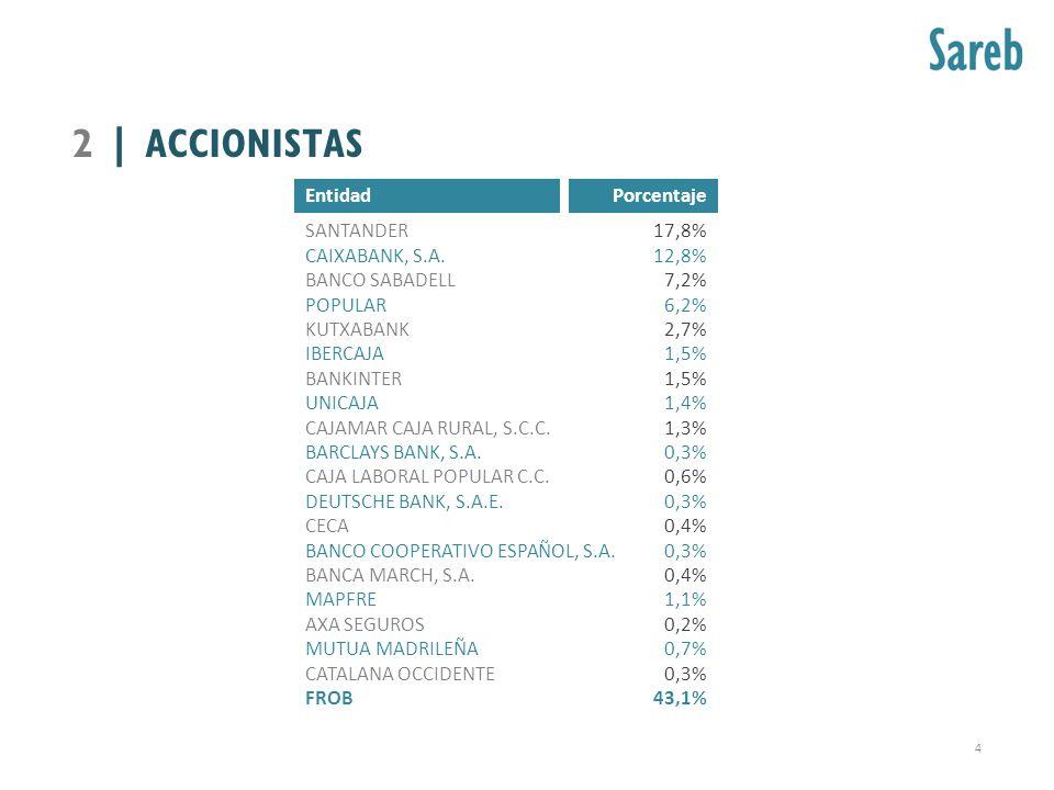 2 | ACCIONISTAS Entidad Porcentaje SANTANDER CAIXABANK, S.A.