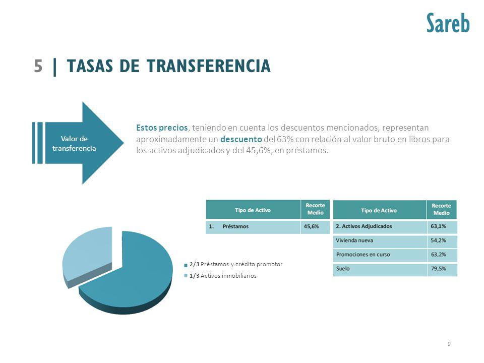 Valor de transferencia