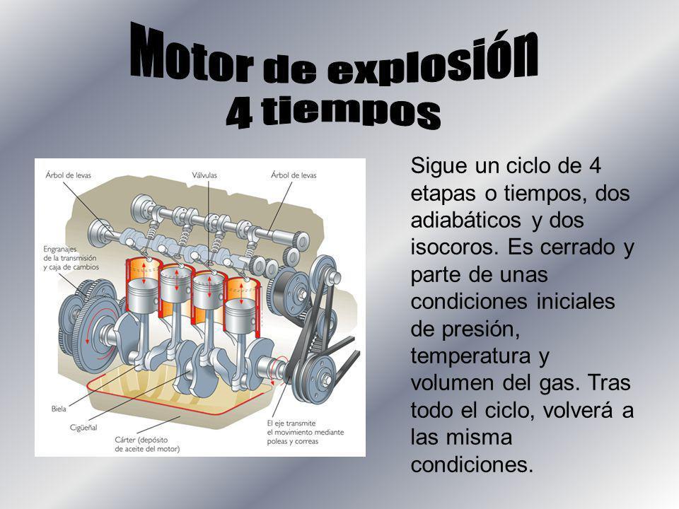 Motor de explosión 4 tiempos