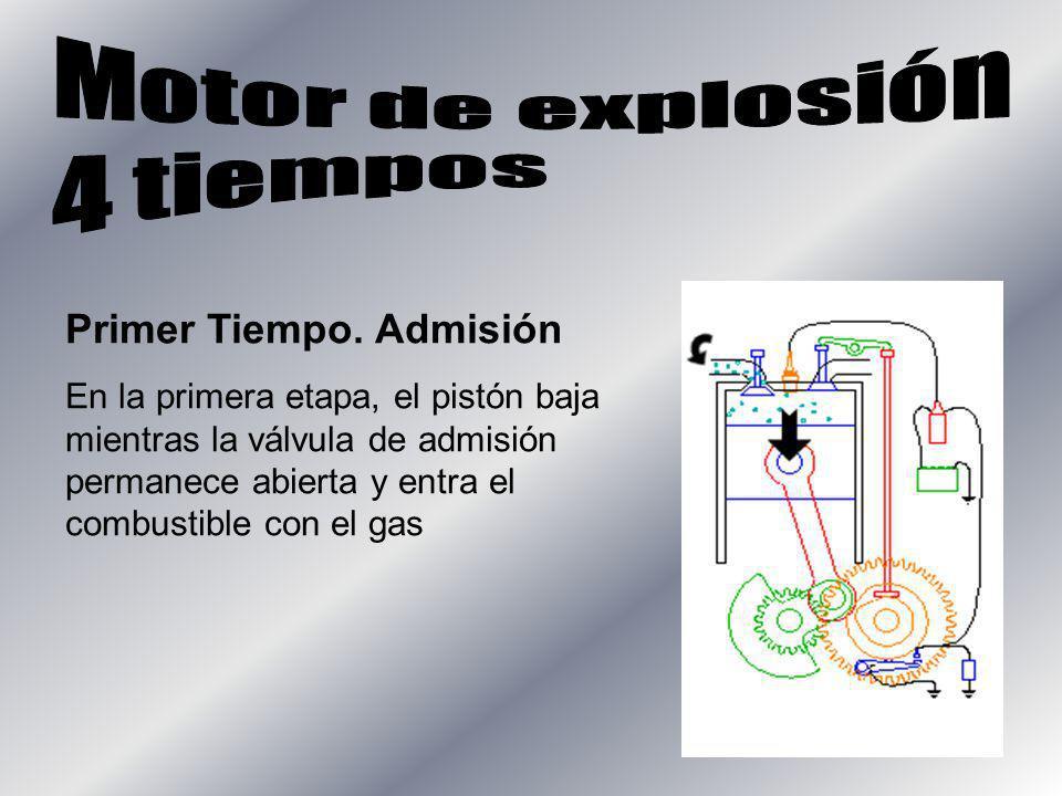 Motor de explosión 4 tiempos Primer Tiempo. Admisión