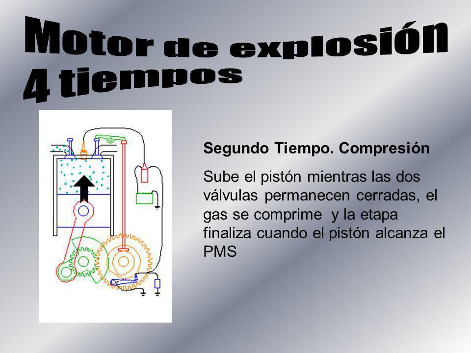 Motor de explosión 4 tiempos Segundo Tiempo. Compresión