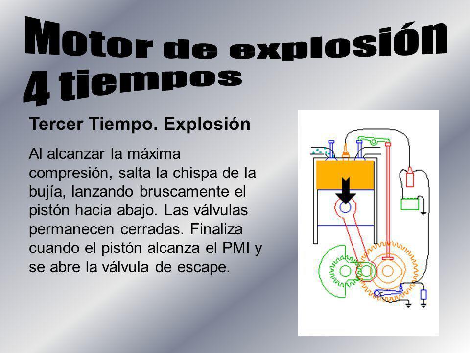 Motor de explosión 4 tiempos Tercer Tiempo. Explosión