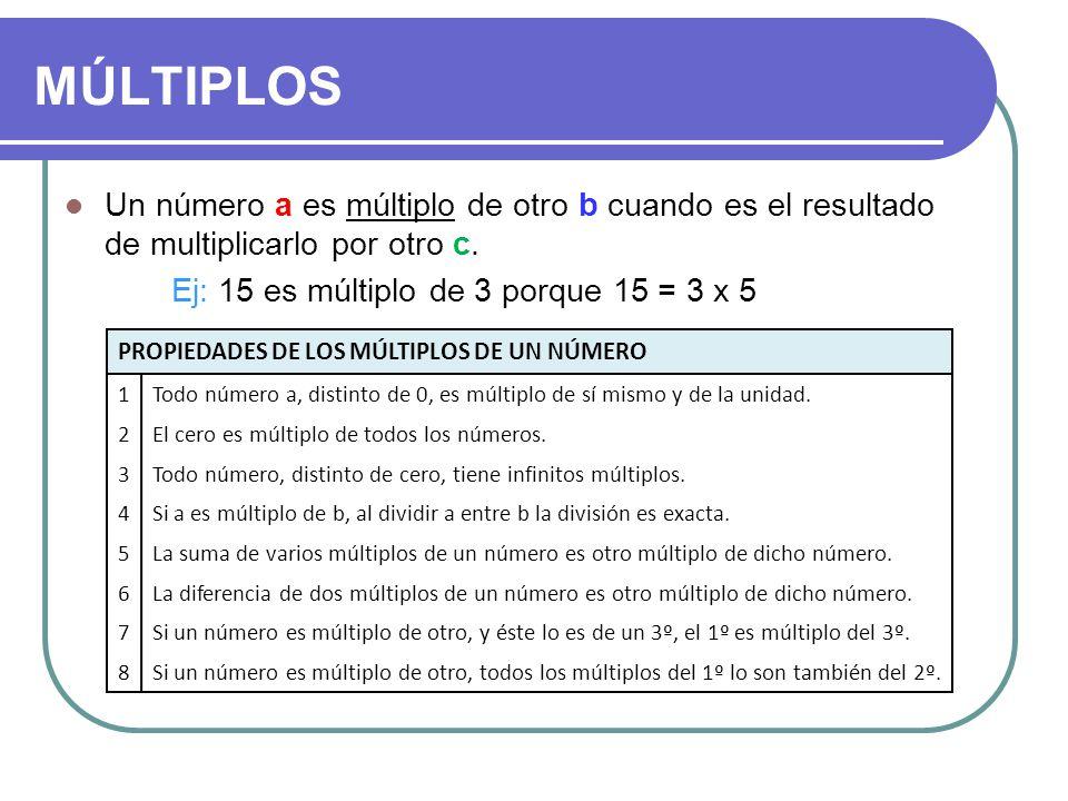 MÚLTIPLOS Un número a es múltiplo de otro b cuando es el resultado de multiplicarlo por otro c. Ej: 15 es múltiplo de 3 porque 15 = 3 x 5.