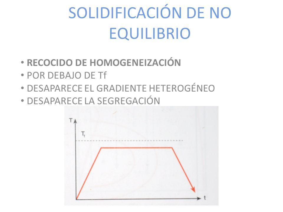 SOLIDIFICACIÓN DE NO EQUILIBRIO