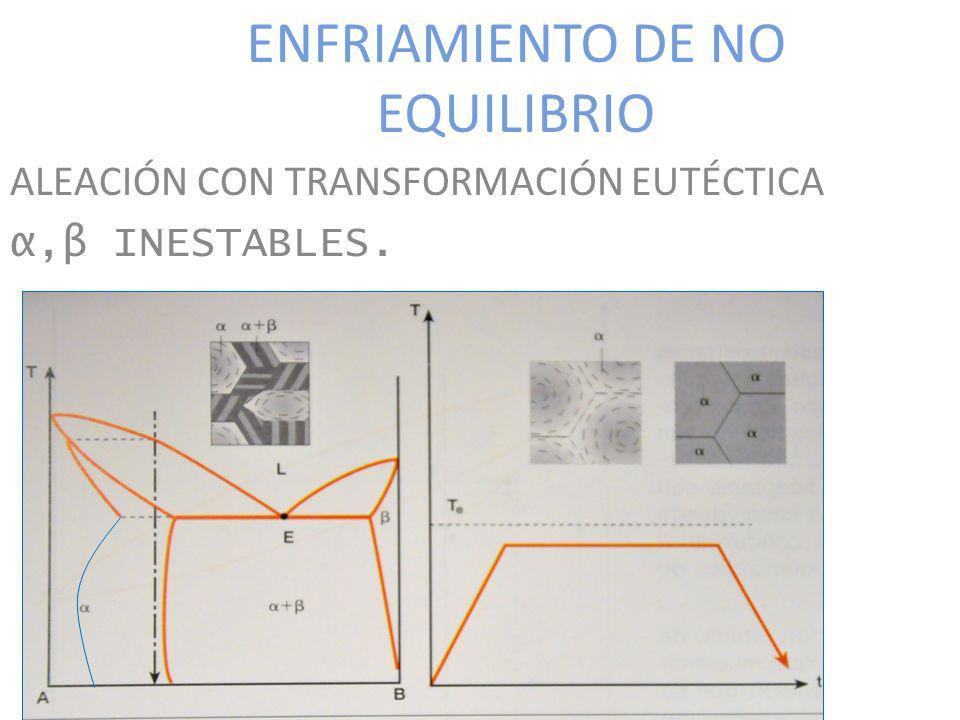 ENFRIAMIENTO DE NO EQUILIBRIO