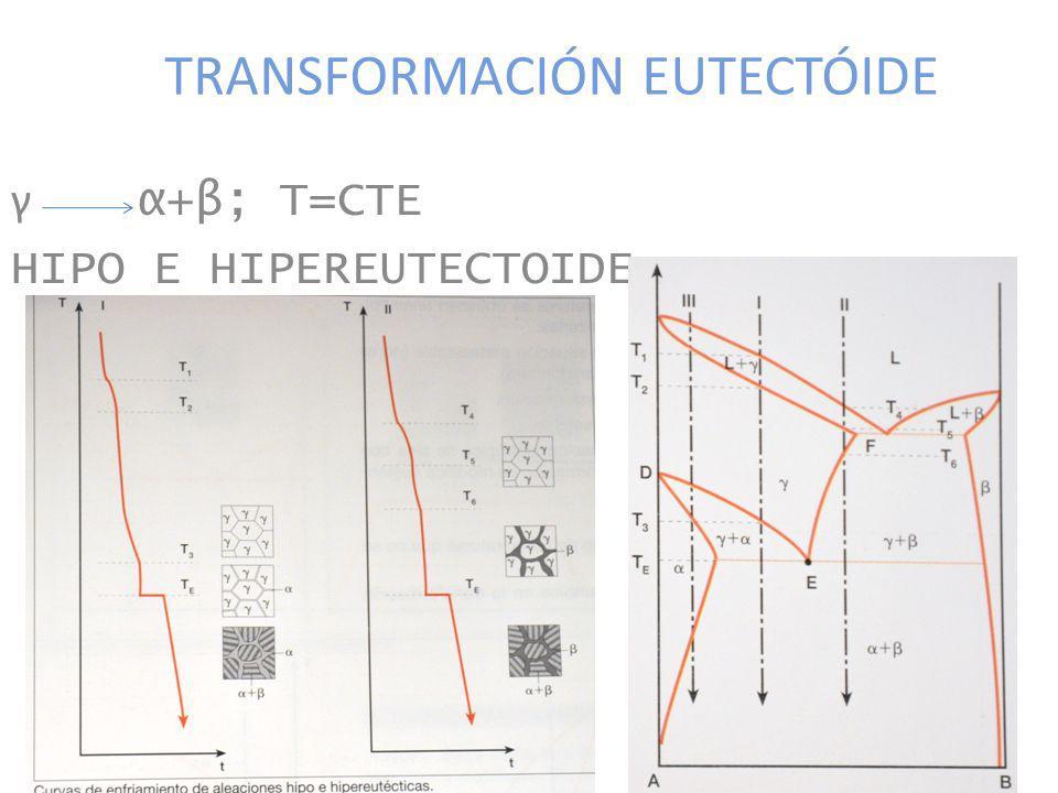 TRANSFORMACIÓN EUTECTÓIDE